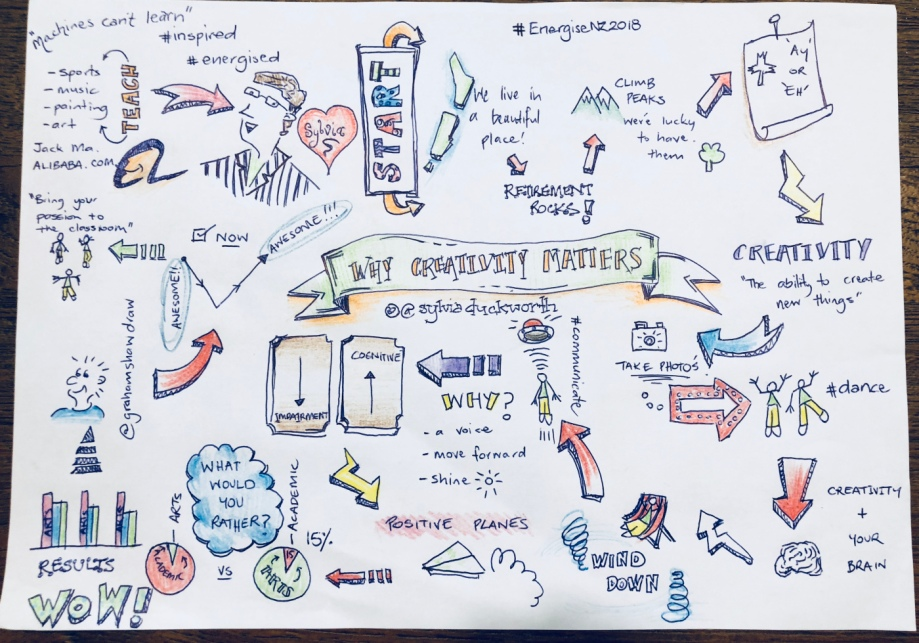 25.Why creativity matters sketchnote